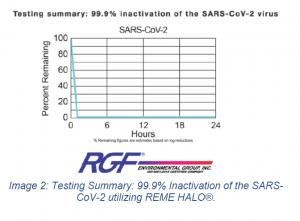 A graph showing the Reme halo killing the COVID-19 coronavirus