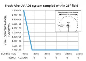 A graph showing fresh-aire UV lights killing the SARS COV-2 COVID 19 coronavirus